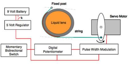 Liquid_lenses
