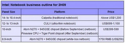intel_netbook_notebook_plans_2009