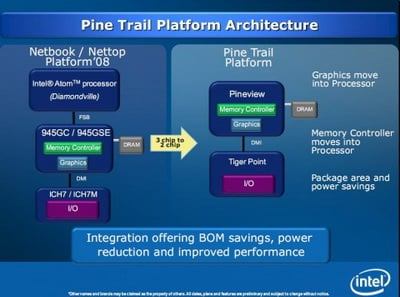 intel_pine_trail_moblin_disclosure