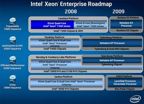 xeon-roadmap