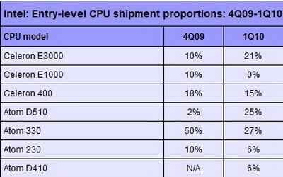 intel-entry-level-cpus