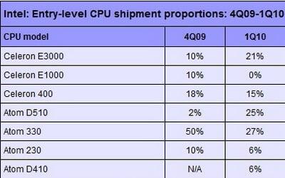 intel-entry-level-cpus