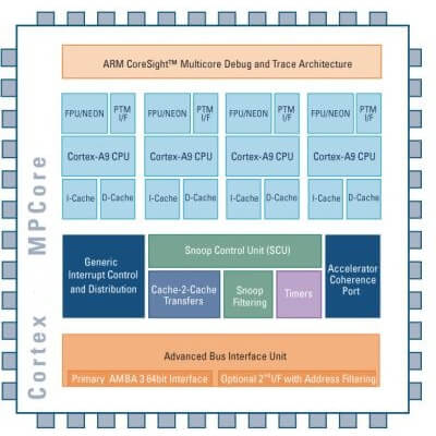 new-arm-based-soc-core-from-samsung-2