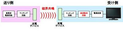 sony-wireless-power-system