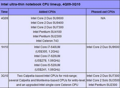 intel-arrandale-pricing