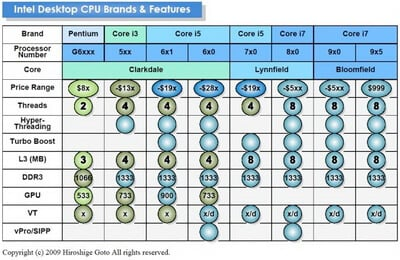 intel-chart-2009-1