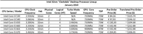 intel_corei3_corei5_january_large