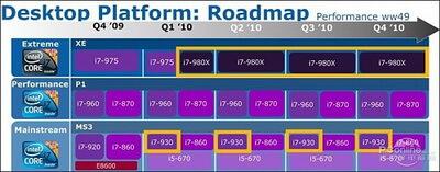corei7_desktop_roadmap_2010
