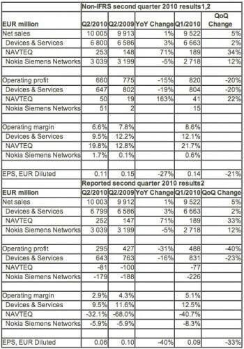 Nokia-Q2-2010-financial-results