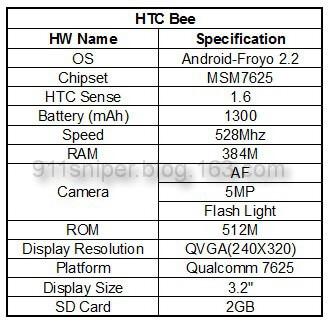 HTC-Bee