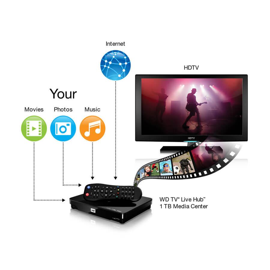 Western-digital-wdbhg70000nbk-hesn-recertified-1080p-wd-tv-live-streaming-media-player-with-wi-fi-black-0-3