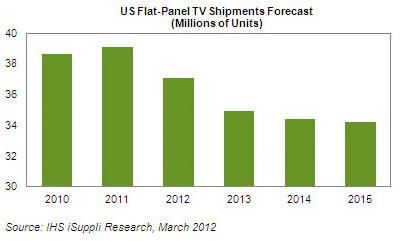 Прогноз поставок ТВ-панелей в Америку на ближайшие годы