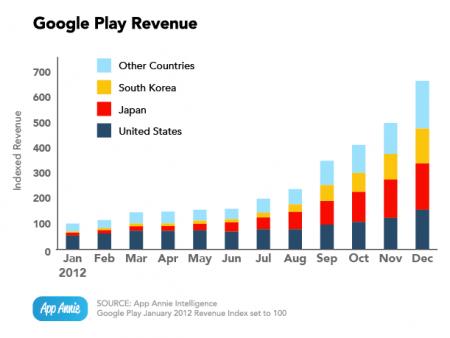 Доходы Google Play
