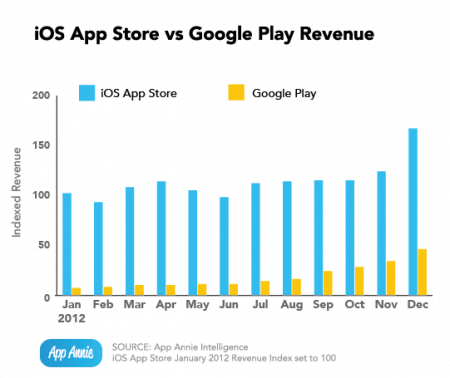 Доходы Google Play vs App Store