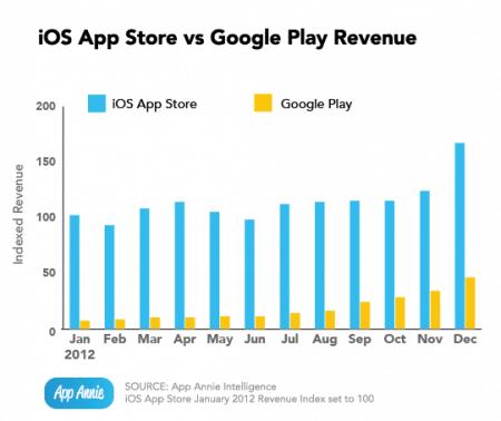 Доходы Google Play vs App Store