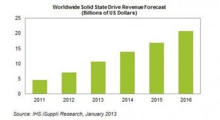 Прогноз мировых продаж твердотельных дисков