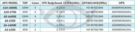 Спецификации APU AMD Richland