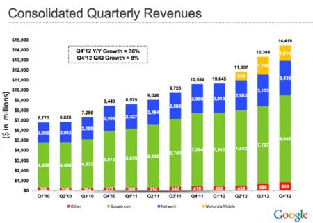 Консолидированные доходы Google за IV квартал