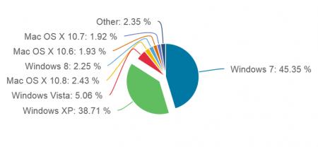 Windows 7 по-прежнему лидирует по популярности