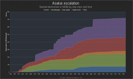 Диаграмма битвы в Asakai