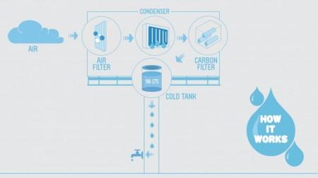 Билборд-генератор воды