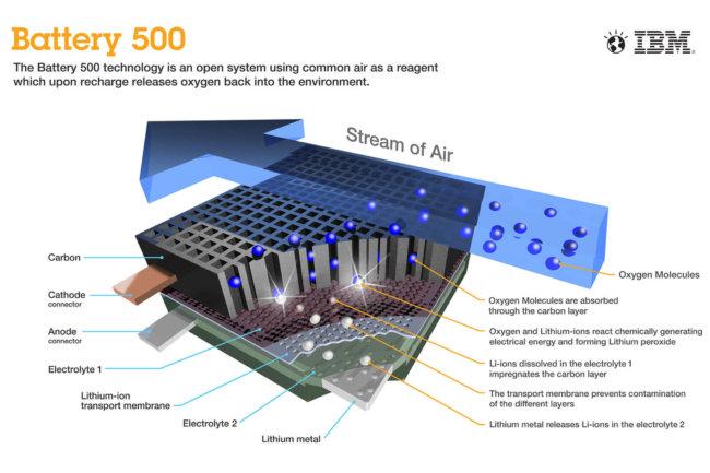 Литий-воздушные батареи IBM