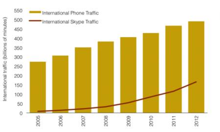 Международный трафик звонков
