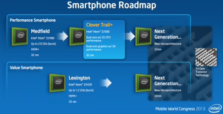 Роадмап чипов Intel для смартфонов