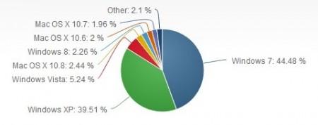 Рынок операционных систем в январе 2013 года
