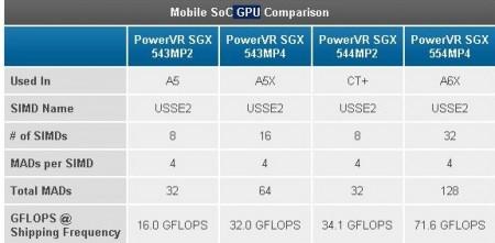Сравнение GPU