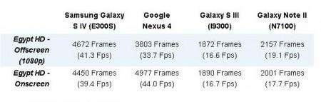 Тесты Galaxy S IV