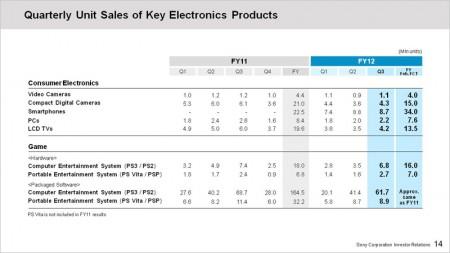 Финансовая отчетность Sony