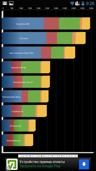 Производительность Highscreen Explosion