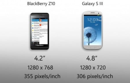 BlackBerry Z10 vs Galaxy S III - дисплей