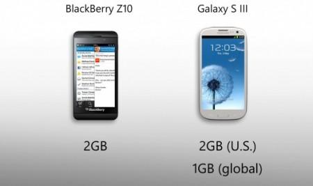 BlackBerry Z10 vs Galaxy S III - оперативная память