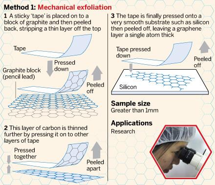 Метод получения графена