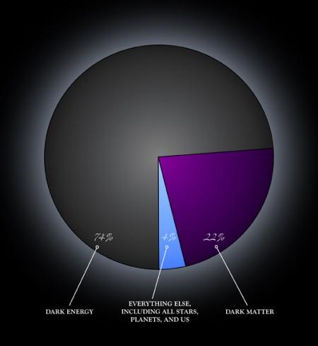 Темная энергия