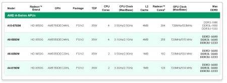 Список процессоров