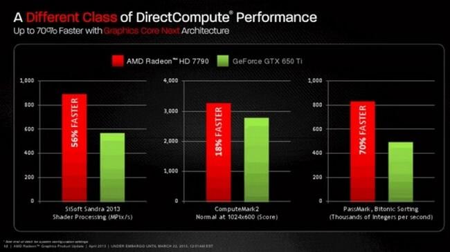 AMD HD 7790 Performance