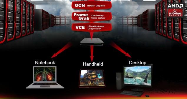 AMD-Radeon-Sky-series-Tech-635x337