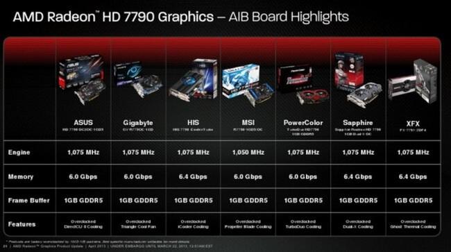 AMDHD 7790 Variants