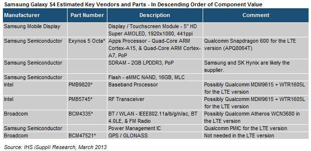 Samsung Galaxy S4 cost (2)