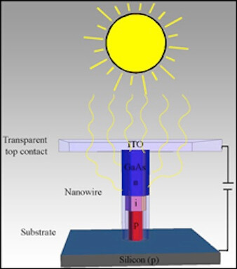 solar voltaic cell graphic
