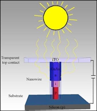 solar voltaic cell graphic