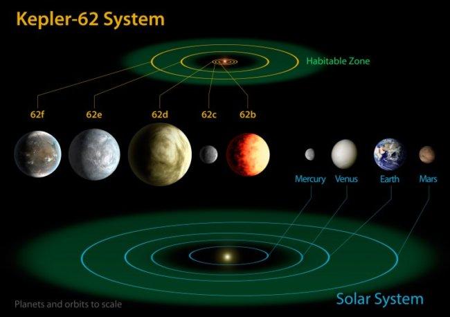 Kepler обнаружил вторую Землю