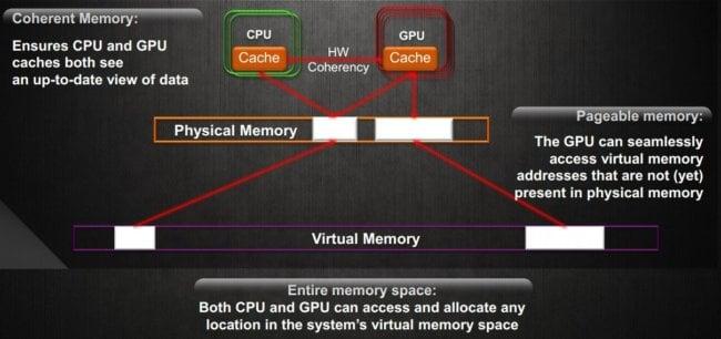 AMD-HSA2