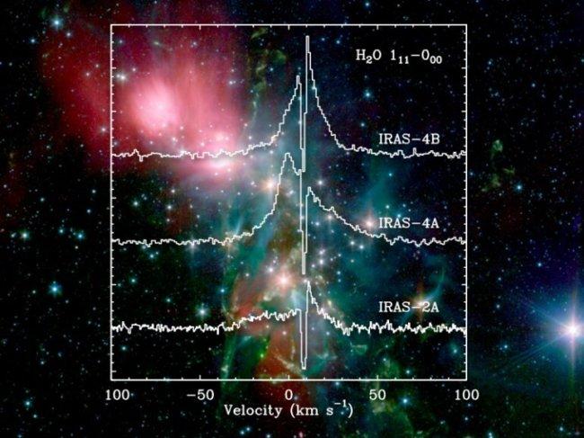 Water lines toward low-mass protostars