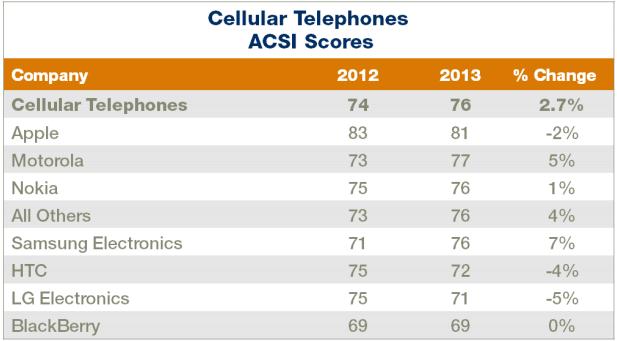 phones ACSI