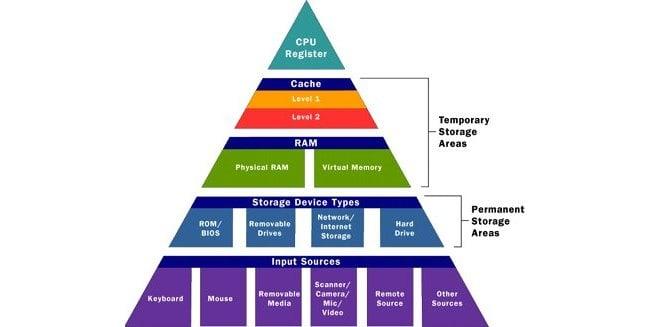 Иерархическая пирамида компьютерной памяти