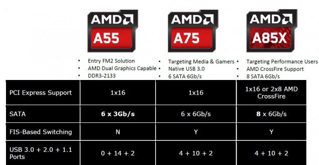 AMD-A85X-Chipset